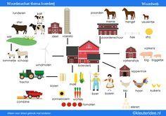 Woordweb met afbeeldingen om in de klas te hangen, thema boerderij A3 formaat, kleuteridee, juf Petra.