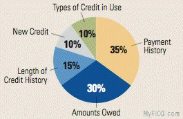 Credit Reports and Credit Scores -- How to Buy a House guide