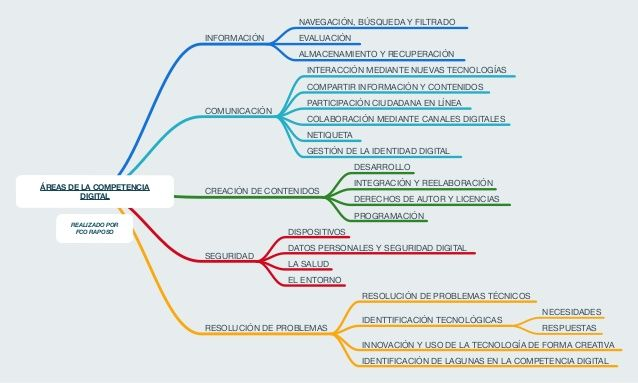 AREAS COMPETENCIA DIGITAL - Buscar con Google