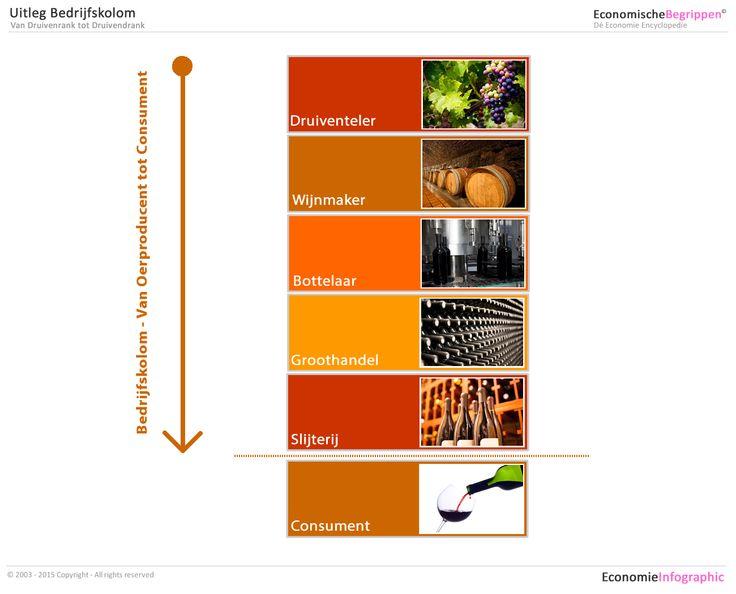 bedrijfskolom wijn  voor uitleg en meer voorbeelden       economische
