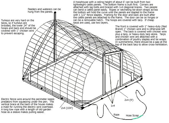 50 best Greenhouses images on Pinterest | Greenhouses, Gardening ...