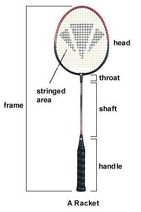 Badminton Racket What are the badminton terms for the different parts of the racket? The large stringed area with a frame is called the head which is connected to the handle by the shaft.