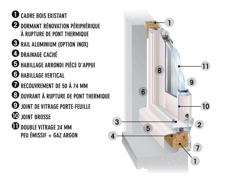 Porte et fenetre coulissante en aluminium Allure - Ouvêo Menuiserie