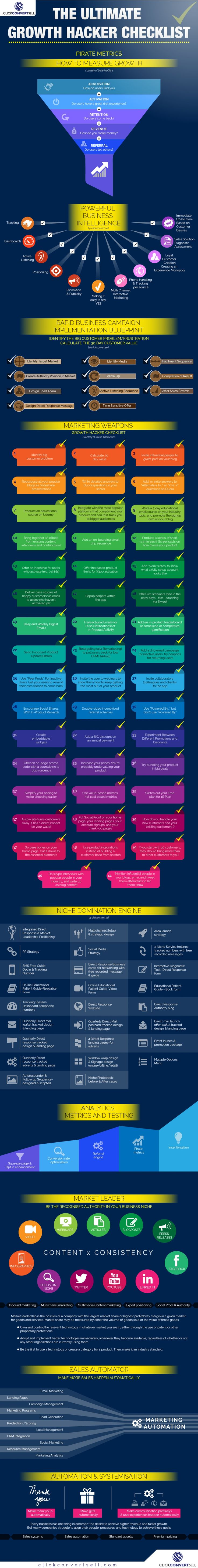 The Ultimate Growth Hacker Checklist #Infographic #infografía  www.electricturtles.com/collections