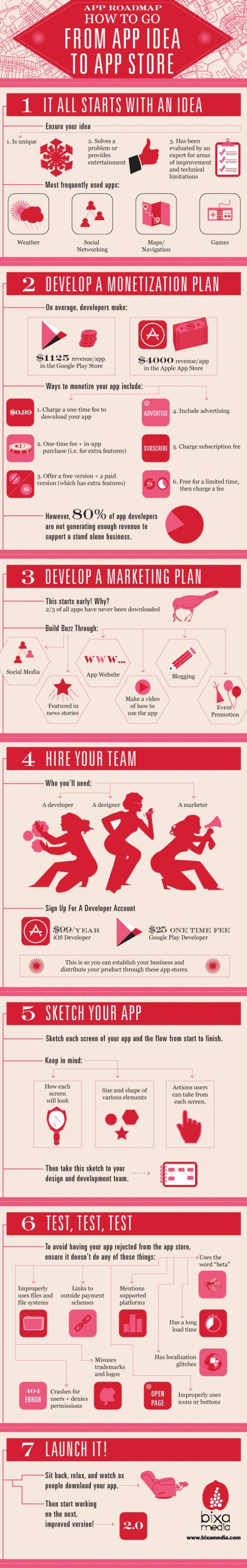 How To Go From App Idea To App Store Infographic - have your idea up & running in no time at all #entrepreneuradvice...x