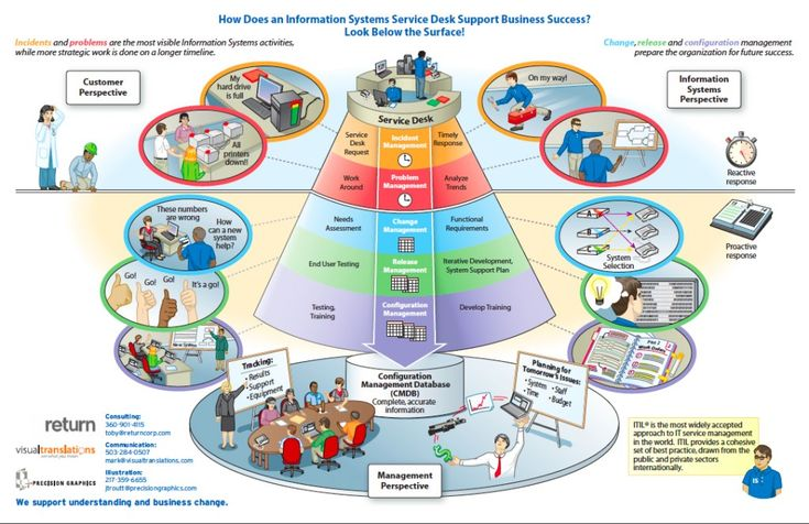 13 Best images about ITIL (Information Technology ...