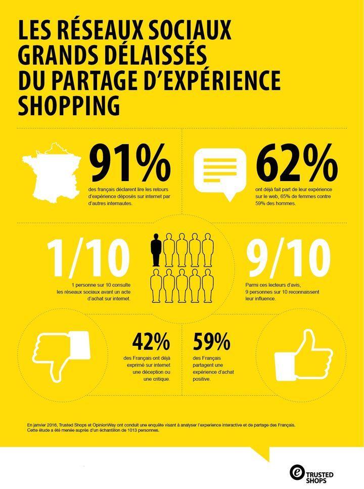 Les réseaux sociaux n'influent pas sur les actes d'achat [Infographie]