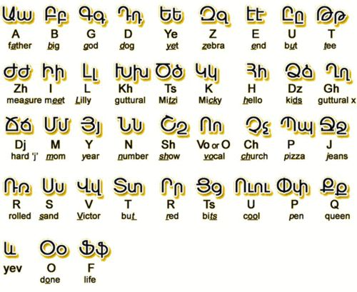 alphabet, armenian, and armenian alphabet image