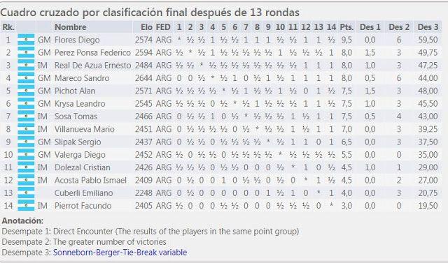 Ajedrez HOY GOL : 92 Final Campeonato Argentino Superior de Ajedrez