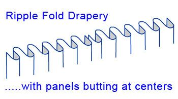 ripple fold drapery yardage and pricing software for the window treatment professional.