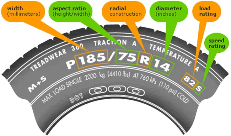What Do All Those Numbers Mean On Your Tires?