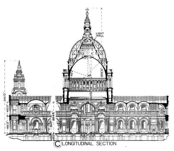 Przekrój pionowy przez londyńską katerę św. Pawła (Ch.Wren 1695 - 1708). Kopuła składa się z trzech powłok. Wewnętrzna kopuła wznosi się na pendentywach. Latarnia opiera się zaś na środkowej, stożkowej warstwie.
