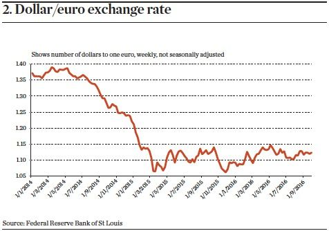 Special Report: Currency - Behind the strong dollar | Magazine | IPE  (Dollar/euro exchange rate)