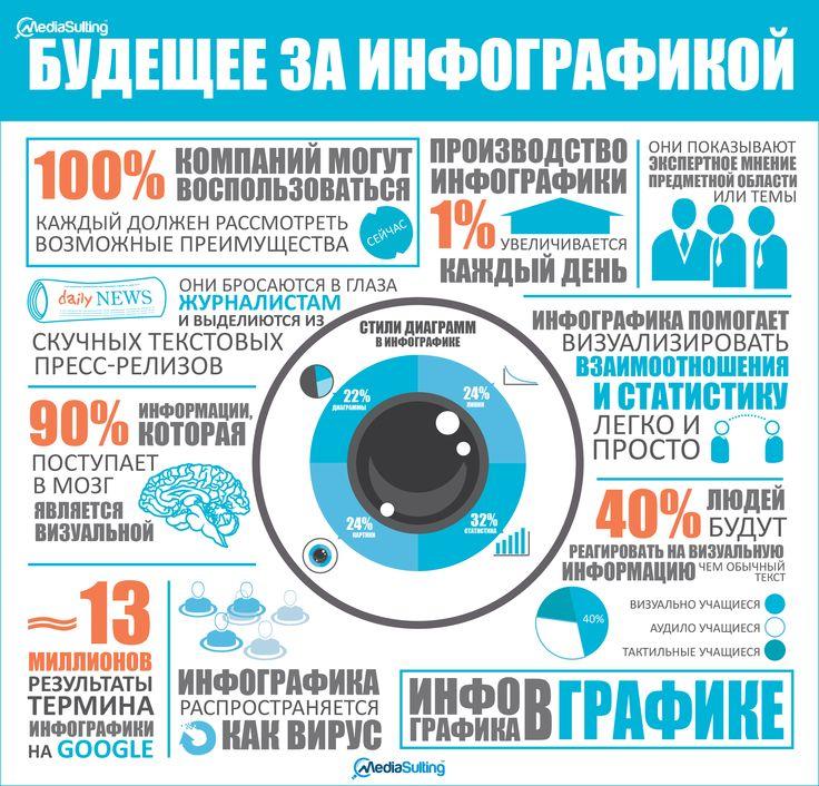 использование инфографики https://mediasulting.com