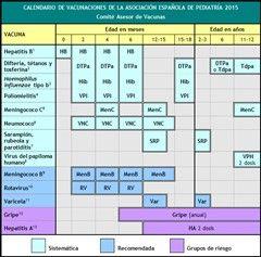 Calendario de vacunaciones de la AEP 2015. El Comité Asesor de Vacunas de la Asociación Española de Pediatría (CAV-AEP) publicó el 1 de enero de 2015, en su web, la actualización anual del calendario de vacunaciones infantiles recomendado para los niños y adolescentes que viven en España.