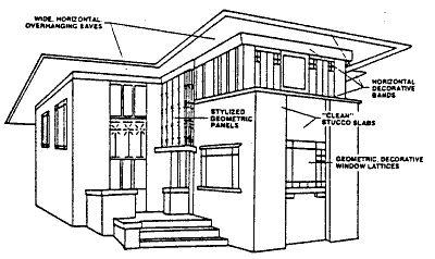 Prairie school decorative windows and east bay on pinterest for Prairie style house characteristics
