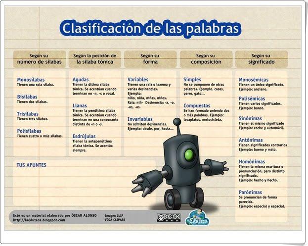Clasificación de las palabras (Laeduteca.blogspot.com)