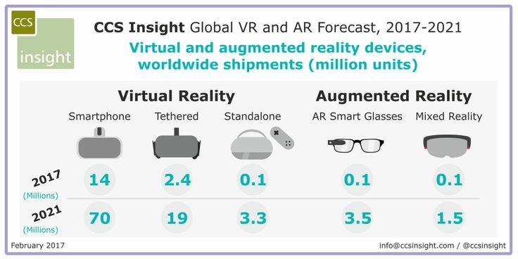 Ww Vr Ar Forecast Sales  Ccs Insight Feb  VrArMr