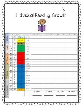 Students should be aware of their reading levels and reading goals. Motivate reading progress with this reading growth bar graph. Students can keep track of their reading progress and use this chart to check out books that correspond to their AR Level or Lexile Level.
