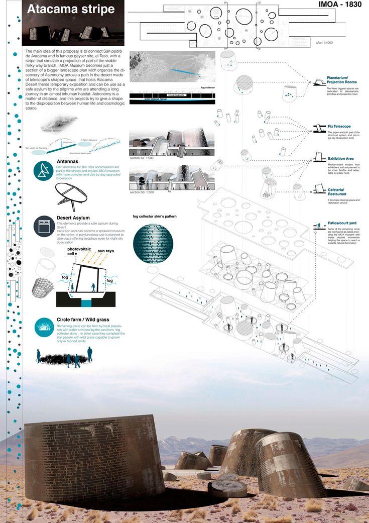 Resultados del Concurso Museo de Astronomia en Atacama