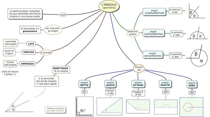 Mappa concettuale sull' ANGOLO . La definizione di angolo; l'angolo retto, acuto, ottuso, piatto e giro. L'angolo complementare, suppl...