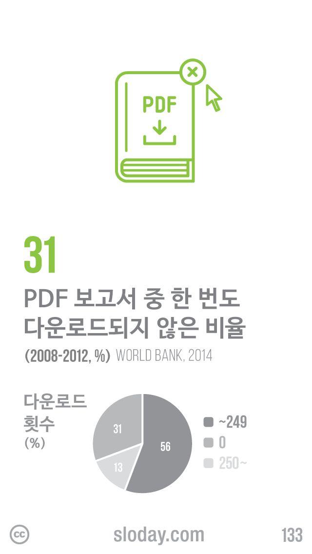 세계은행이 웹사이트에 업로드한 PDF 정책보고서 중 31%가 한 번도 다운로드되지 않았다고 합니다. 56%는 250회 미만의 다운로드 횟수를 기록했습니다. (자료: World Bank, 2014)