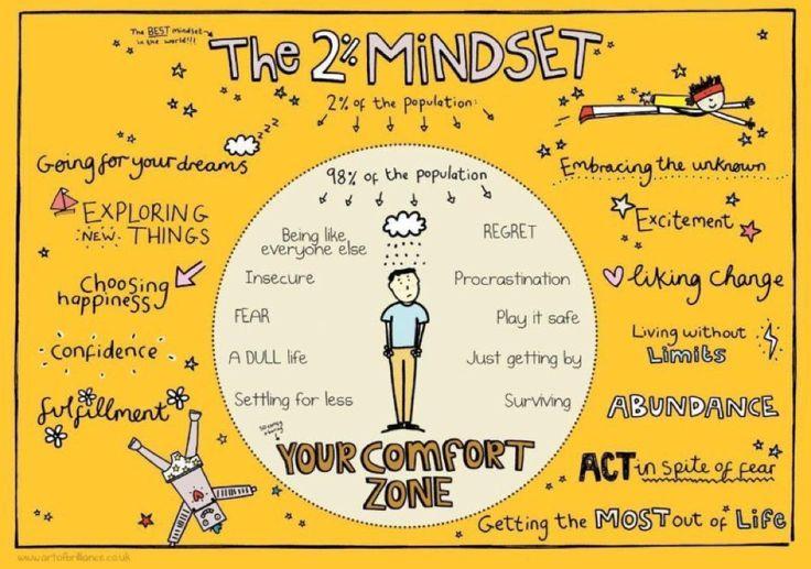2% mindset