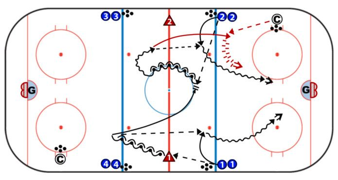 Elite Ice Hockey Drills Double Quick Up Hockey Coach Hockey Hockey Drills Ice Hockey