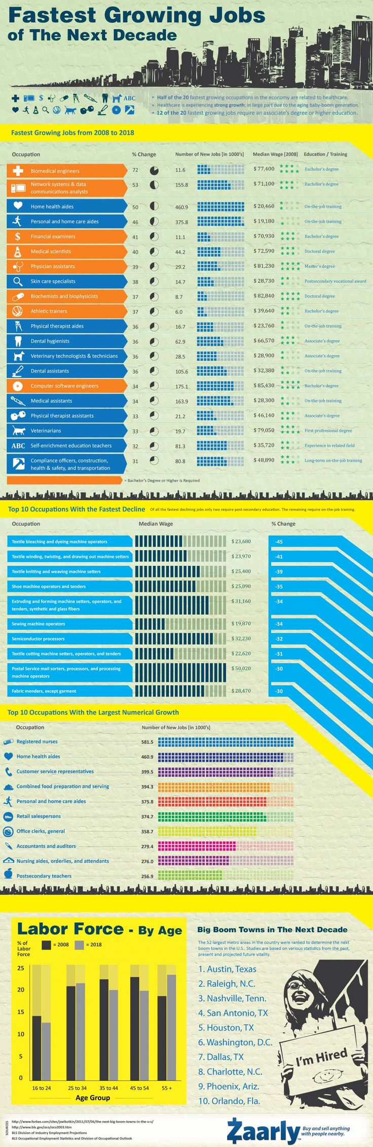 Infographie : où est le travail ? / Infographic : Fastest growing jobs of the next decade