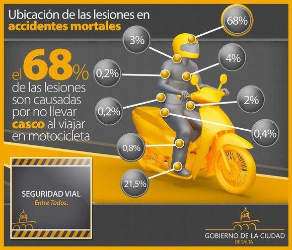 seguridad vial         ubicacion de las lesiones accidentes mortales