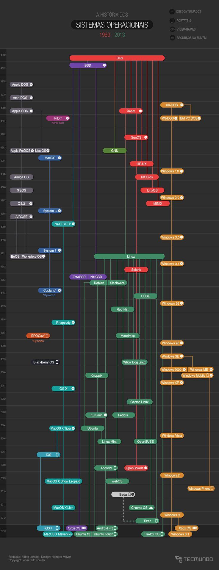 A evolução dos sistemas operacionais [infográfico] - Assuntos Criativos