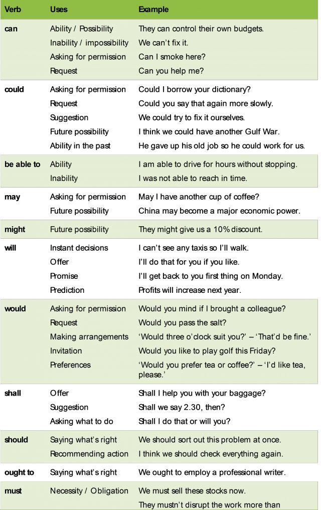 Verbos modales en inglés | Capman
