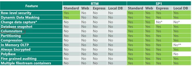 Developers choice: Columnstore index in Standard and Express Edition with SQL Server 2016 (SP1)
