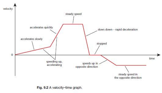 Speed, Velocity and Acceleration | gcse-revision, physics, forces-motion, speed-velocity-and-acceleration | Revision World