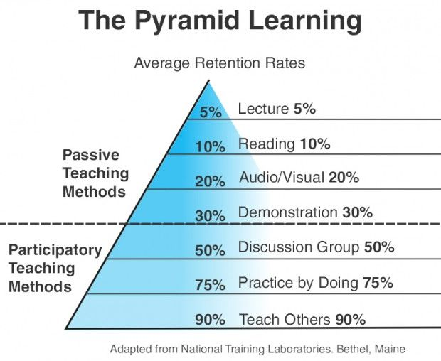 The Beginner's Guide To The Learning Pyramid. Different teaching styles appeal to different types of students. Despite popular opinion, I know folks who do really well with lecture-based courses. Most studies show that more learning happens with hands-on approaches, and the handy infographic below addresses that concept. It shows learning as a pyramid, with the least amount of retention on top, and the most on the bottom.
