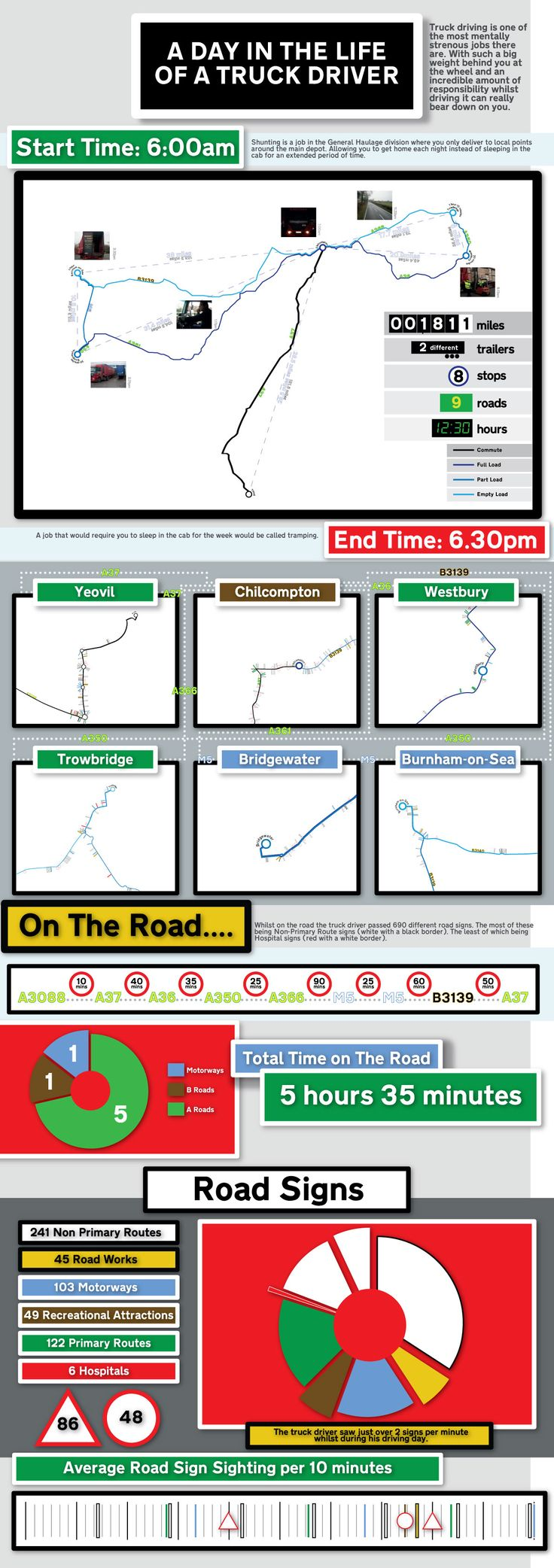 A day in the life of a truck driverTrucks Driverinfograph,  Internet Site, Final Major,  Website, Trucker Life, Web Site, Major Projects, Infografia Curiosas, Trucks Driver Infographic