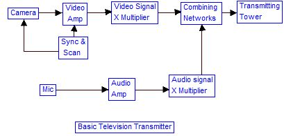 Modem block diagram it information technology pinterest modem block diagram it information technology pinterest block diagram ccuart Gallery