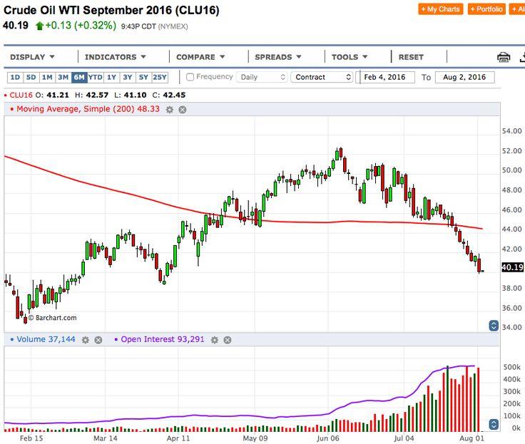Petrolio: gli Orsi sono tornati! Ed hanno fame. - Materie Prime - Commoditiestrading