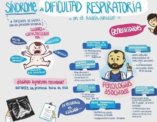 Sd dificultad respiratoria