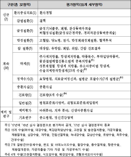[데일리팜] 의료기관 적정성 평가 항목에 '환자경험평가' 신설