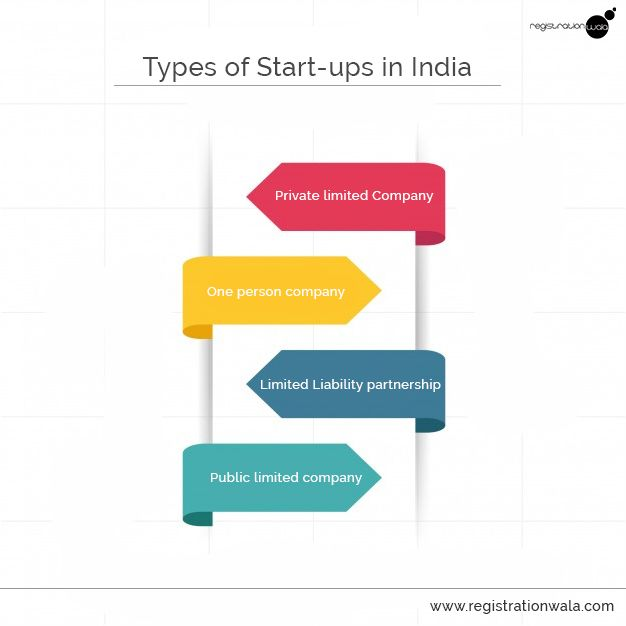 Types of Start-up India. #PrivateLimitedCompany,#One Person Company,#Limited Liability partnership.Registrationwala helps you to take a start @Start-up India  https://goo.gl/J3Vk8K