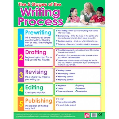 writing process steps I had completed two academic writing books, one titled academic writing for graduate students - paragraph essentials for international esl students, and the other titled practical academic essay writing skills - an international esl students english essay writing handbook when it was pointed out to me that the actual essay writing.