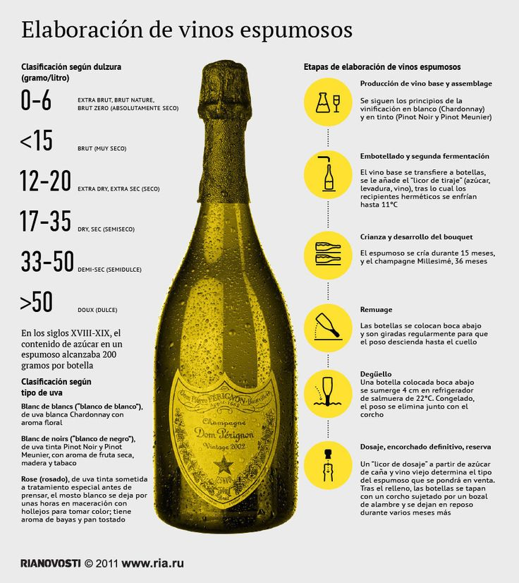 Infografía sobre la elaboración de vinos espumosos.