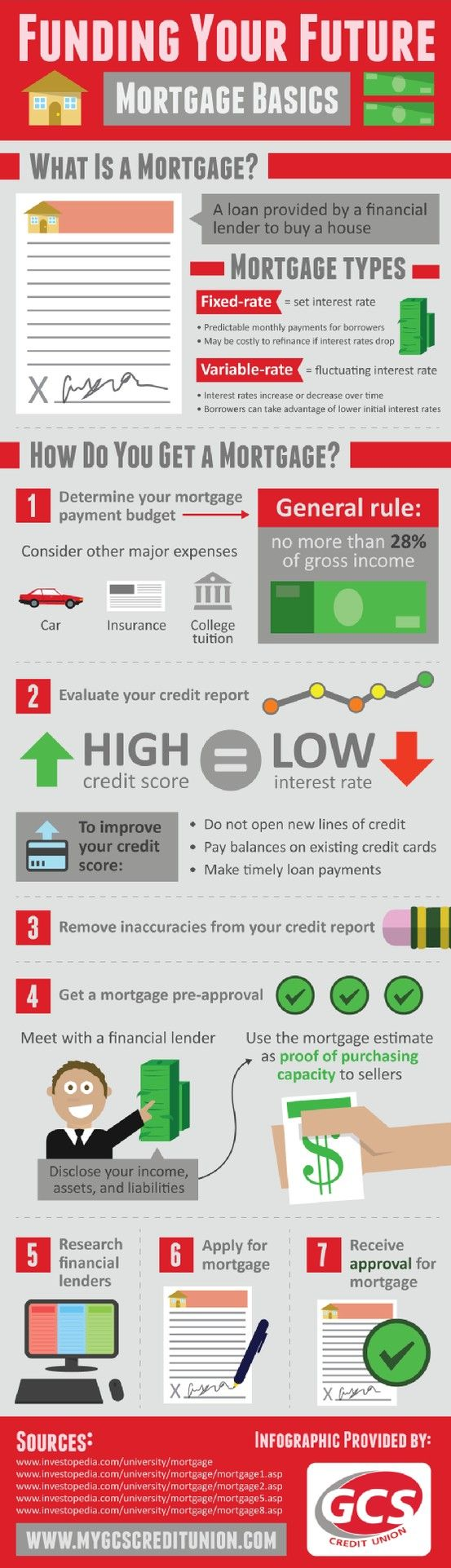 The first step in obtaining a mortgage loan is determining a mortgage payment budget. As a general rule, this budget shouldn't exceed more than 28% of a person's gross income. To learn more about preparing a mortgage loan application, take a look at this financial planning infographic.