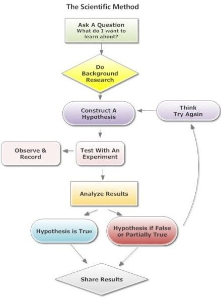how to create a scientific method