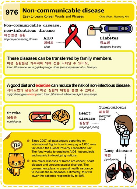 Easy to Learn Korean 976 - Non-communicable disease. Chad Meyer and Moon-Jung Kim EasytoLearnKorean.com An Illustrated Guide to Korean