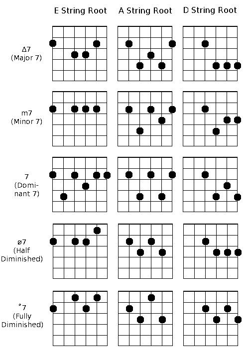 improvhq words and music in 2019 jazz guitar chords jazz guitar guitar lessons. Black Bedroom Furniture Sets. Home Design Ideas
