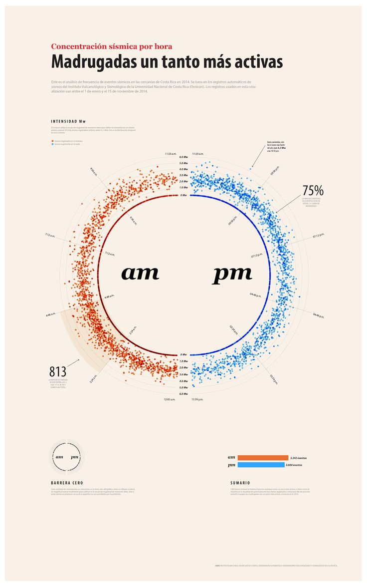 Registro de sismos por hora en el 2014, infografía: Marco Hernández, 2014
