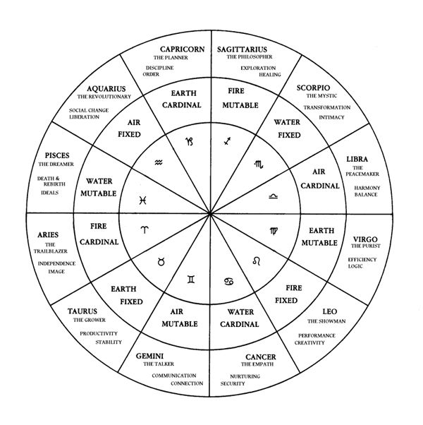 16 best Moim me Astrology images – Birth Chart Template