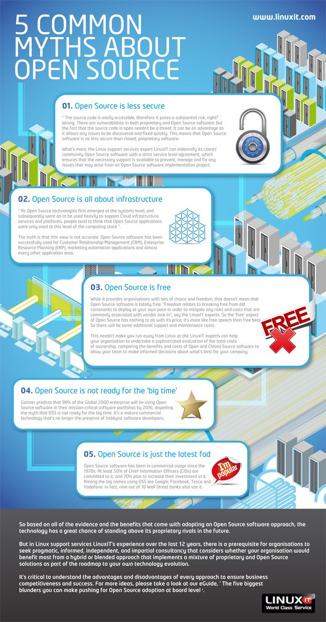 Love this infographic on the myths of open source software. At CX, we love open source software and use it ourselves. Read our blog about it here: http://blog.cx.com/cloud-storage-news/open-source-software/